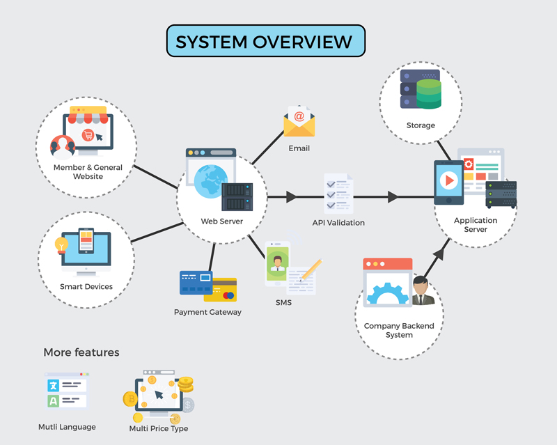 System Overview Teclutions